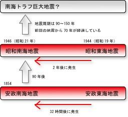 南海トラフ巨大地震-1