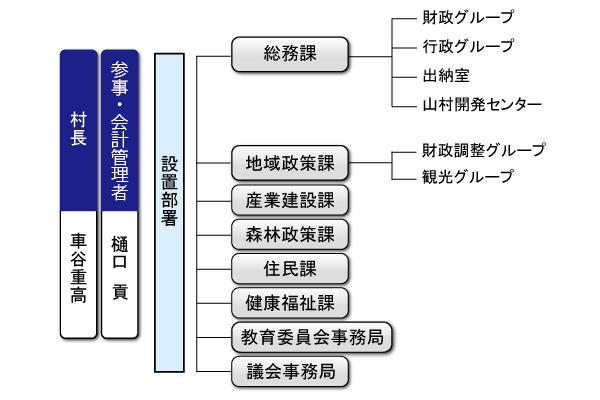 行政組織図